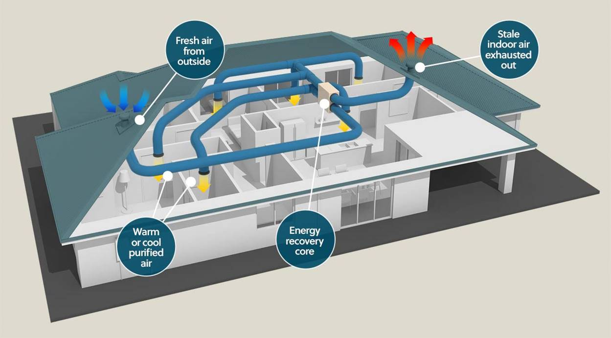 Energy Recovery Ventilation Systems