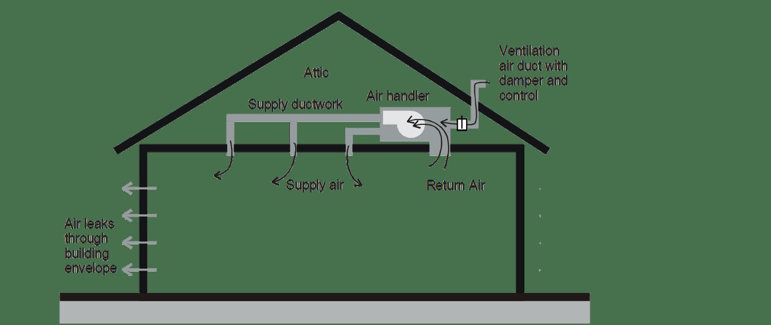 Supply Ventilation system