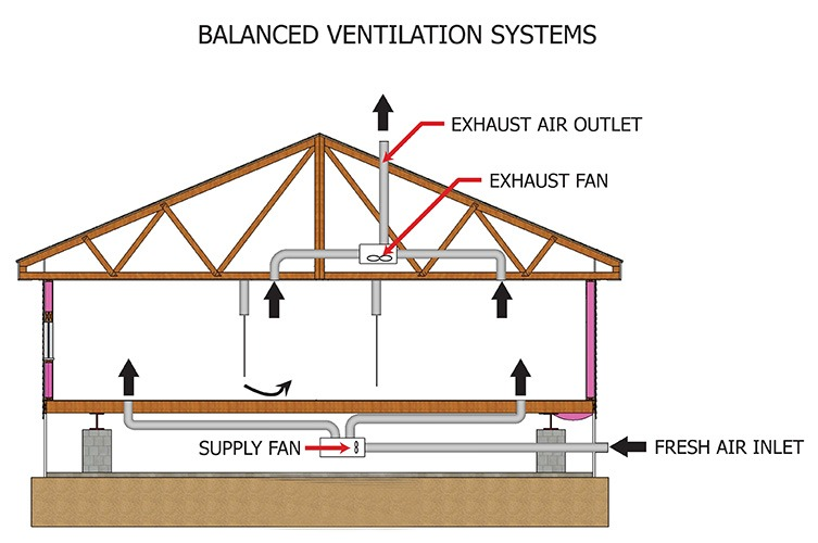 Balanced Ventilation system