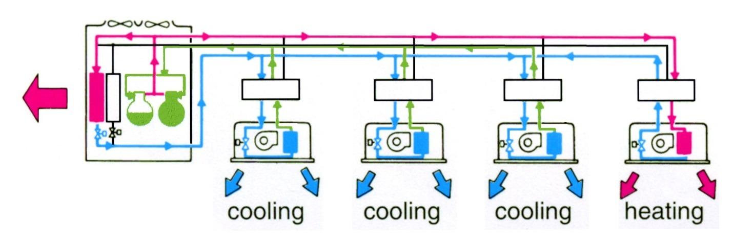 Variable Refrigerant