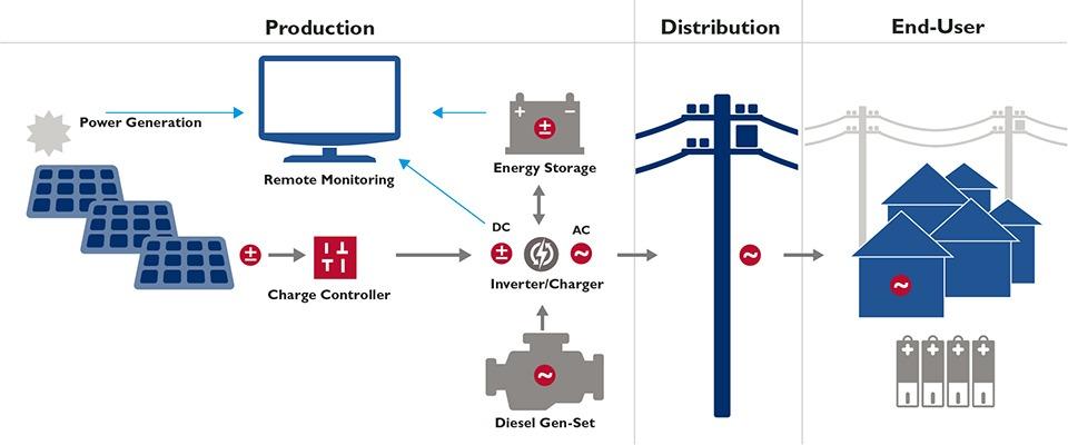 Mini power Grid Power Distribution